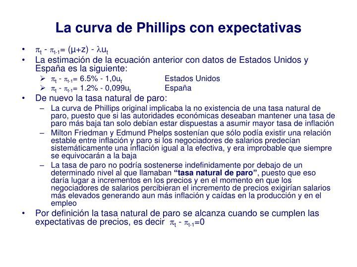 La curva de Phillips con expectativas