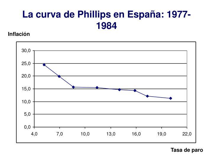 La curva de Phillips en España: 1977-1984