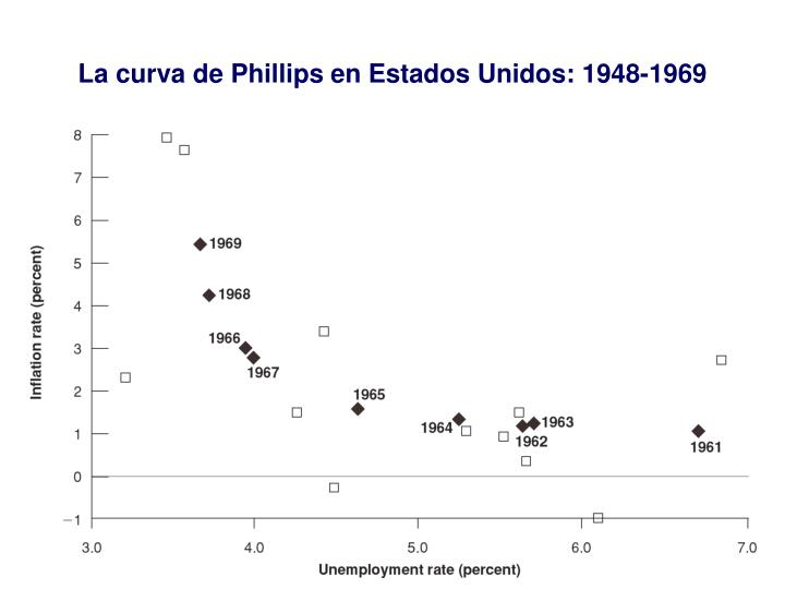 La curva de Phillips en Estados Unidos: 1948-1969