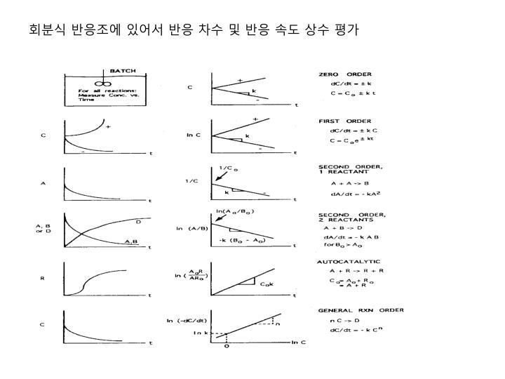 회분식 반응조에 있어서 반응 차수 및 반응 속도 상수 평가