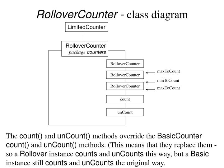 Ppt rollovercounter class diagram powerpoint presentation id rollovercounter class diagram limitedcounter ccuart Images