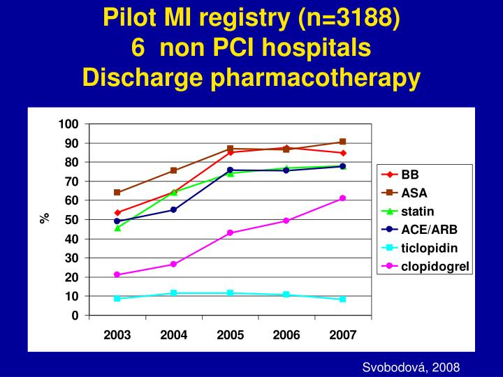 Pilot mi registry n 3188 6 non pci hospitals discharge pharmacotherapy