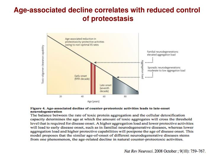 Age-associated decline correlates with reduced control
