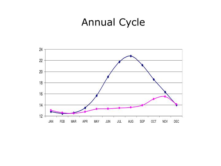 Annual Cycle