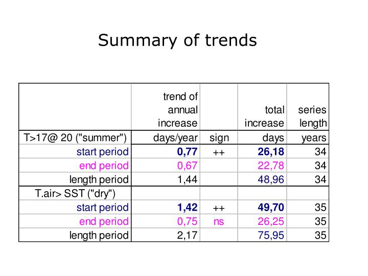 Summary of trends