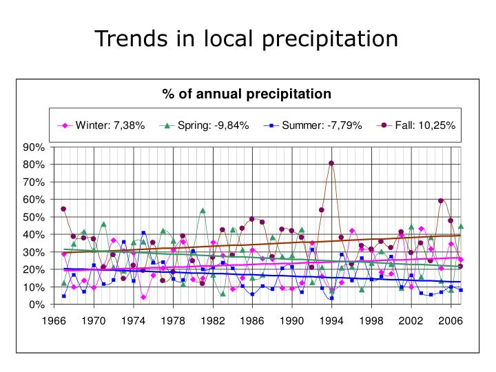 Trends in local precipitation