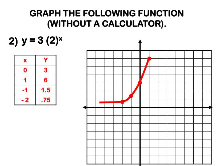 GRAPH THE FOLLOWING FUNCTION (WITHOUT A CALCULATOR).