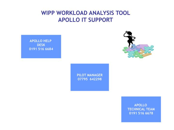 wipp workload analysis tool apollo it support n.