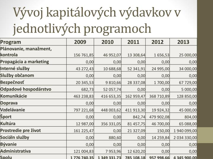 Vývoj kapitálových výdavkov v jednotlivých programoch