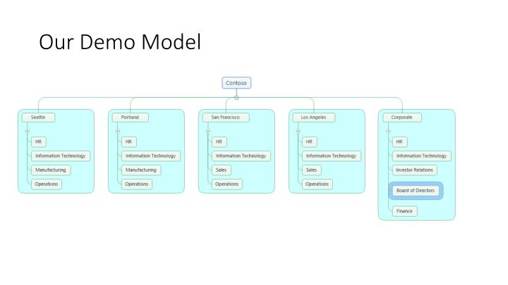 Our Demo Model