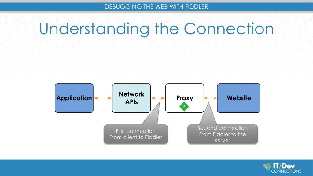 PPT - Debugging the Web with Fiddler PowerPoint Presentation