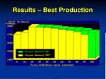 results best production