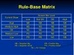 rule base matrix