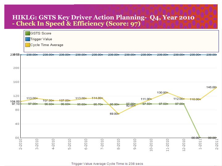 hiklg gsts key driver action planning q4 year 2010 check in speed efficiency score 97 n.