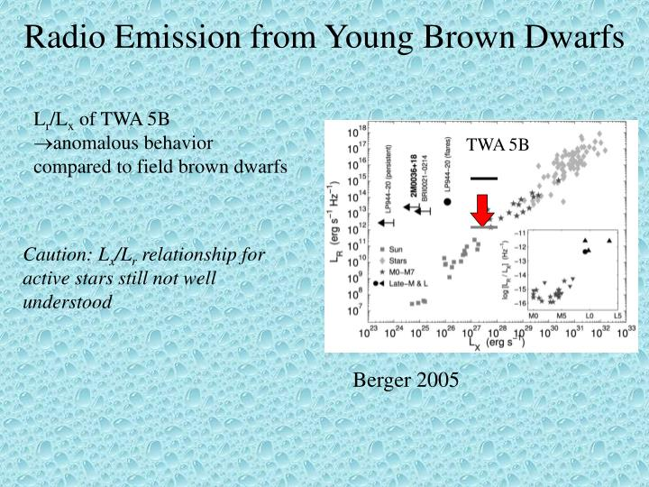 Radio Emission from Young Brown Dwarfs