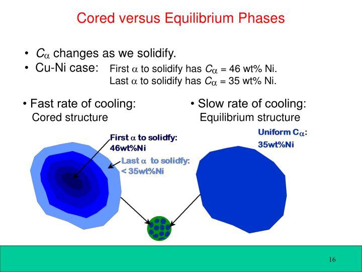 Cored versus Equilibrium Phases