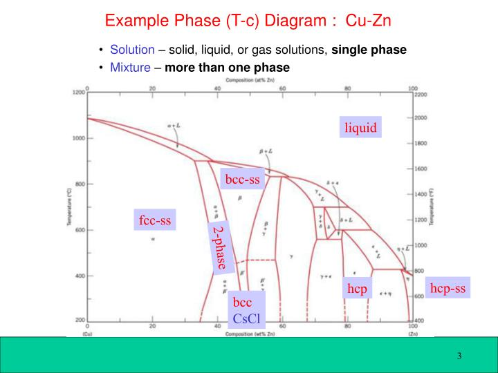 Example Phase (T-c) Diagram :  Cu-Zn