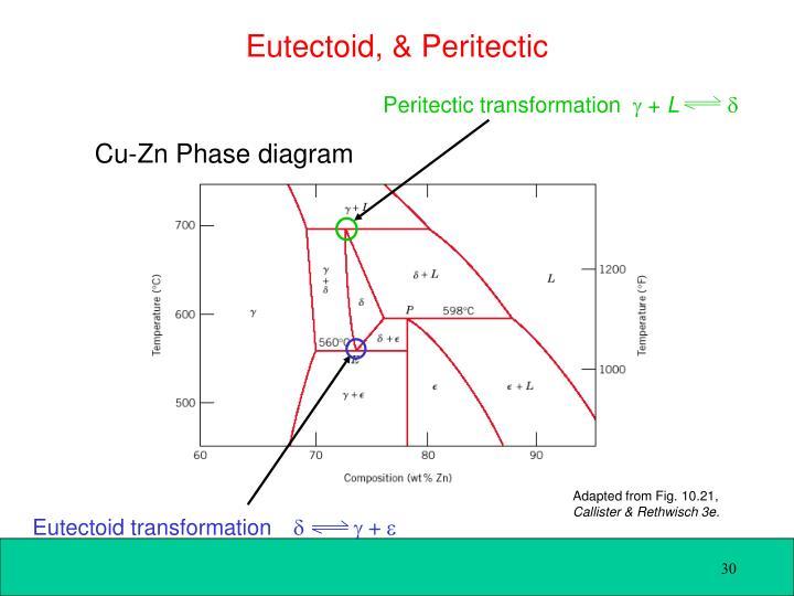 Peritectic transformation