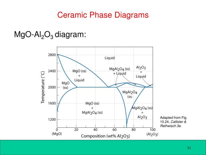 Ceramic Phase Diagrams