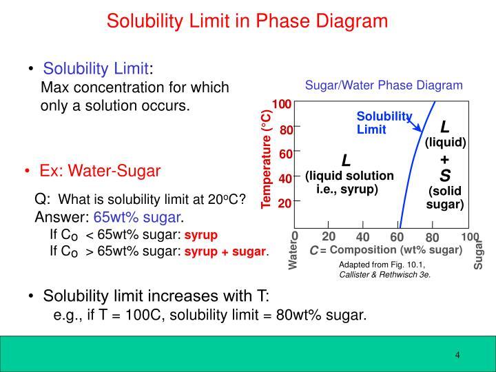 Sugar/Water Phase Diagram