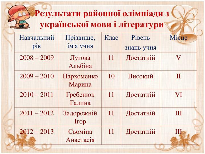 Результати районної олімпіади з української мови і літератури