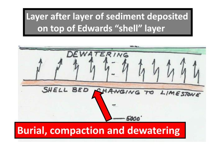 Layer after layer of sediment deposited