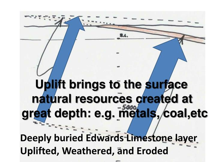 Uplift brings to the surface