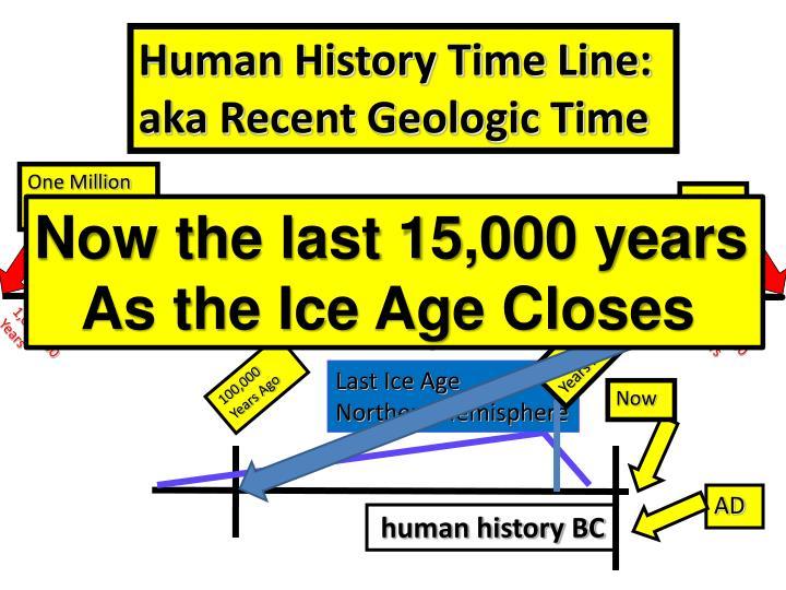 Human History Time Line: