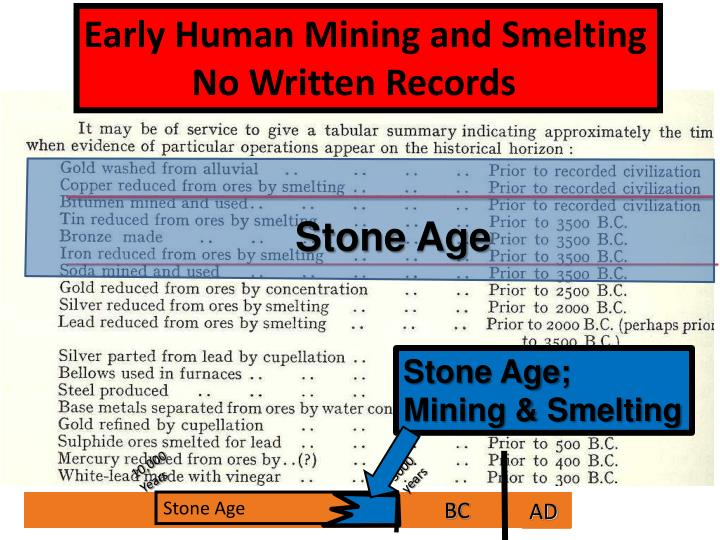 Early Human Mining and Smelting