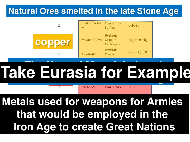 Natural Ores smelted in the late Stone Age