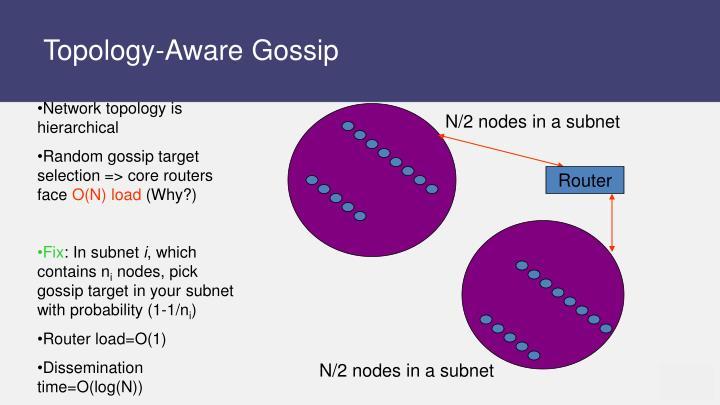 Topology-Aware Gossip