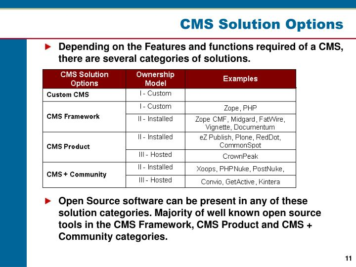 CMS Solution Options