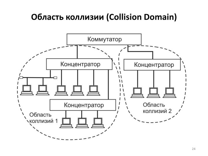 Область коллизии (