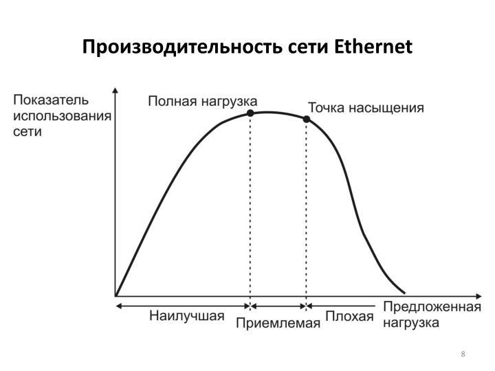 Производительность сети