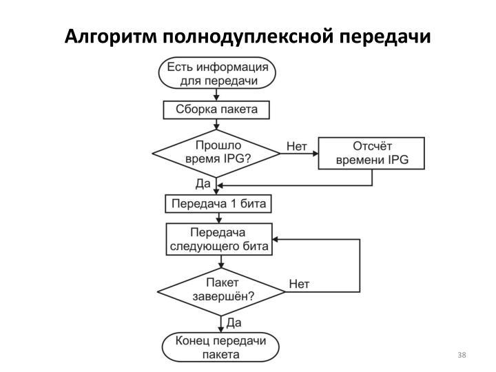 Алгоритм полнодуплексной передачи