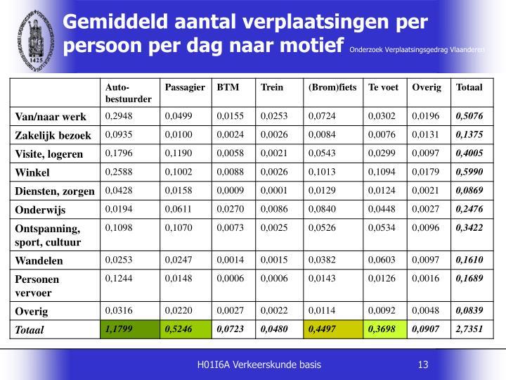 Gemiddeld aantal verplaatsingen per persoon per dag naar motief