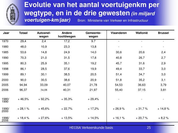 Evolutie van het aantal voertuigenkm per wegtype, en in de drie gewesten