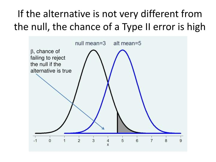 If the alternative is not very different from the null, the chance of a Type II error is high