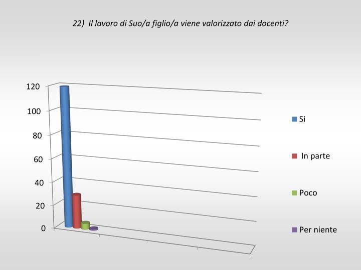 22)  Il lavoro di Suo/a figlio/a viene valorizzato dai docenti?