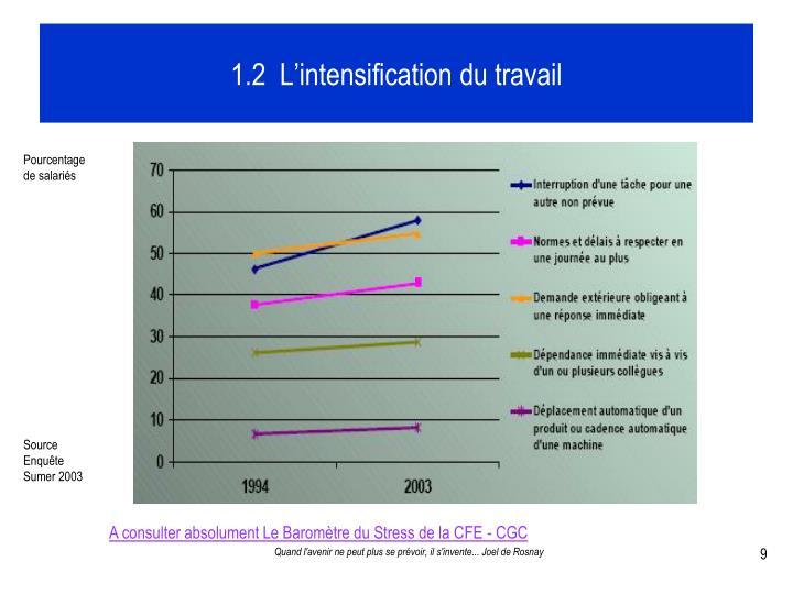 1.2  L'intensification du travail