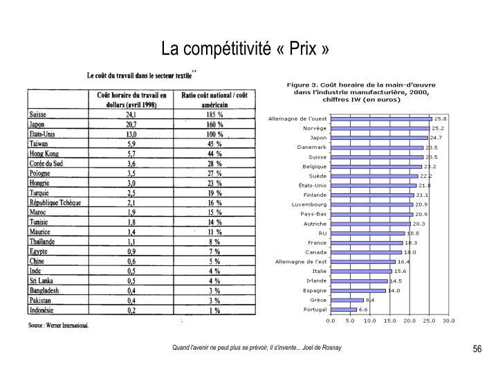 La compétitivité «Prix»