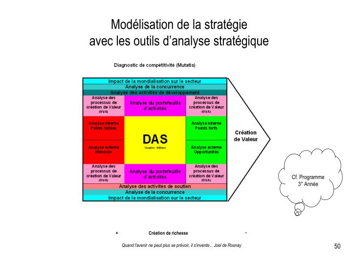 Modélisation de la stratégie