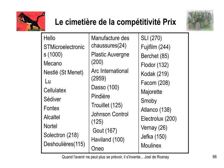 Le cimetière de la compétitivité Prix