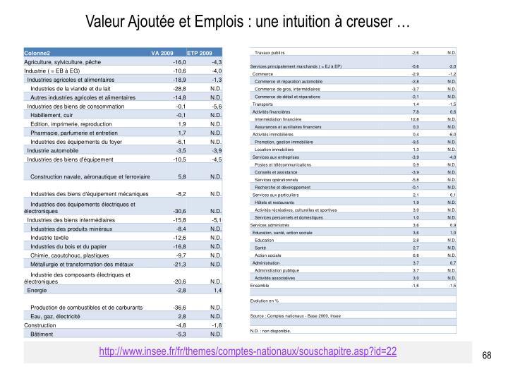 Valeur Ajoutée et Emplois : une intuition à creuser …