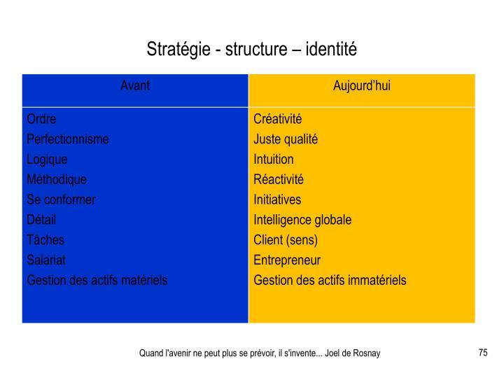 Stratégie - structure – identité
