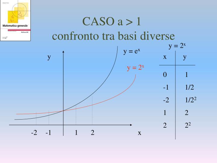 CASO a > 1