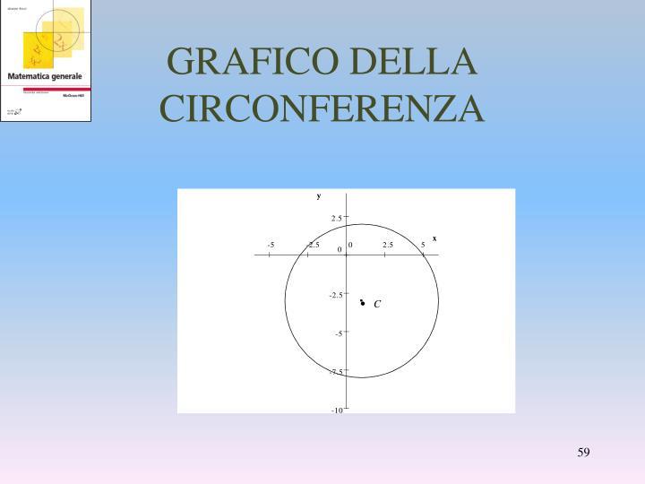 GRAFICO DELLA CIRCONFERENZA