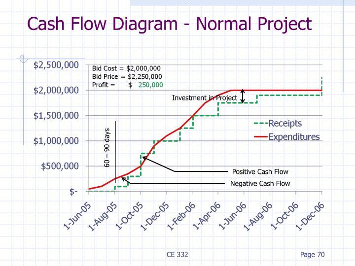 Cash Flow Diagram - Normal Project