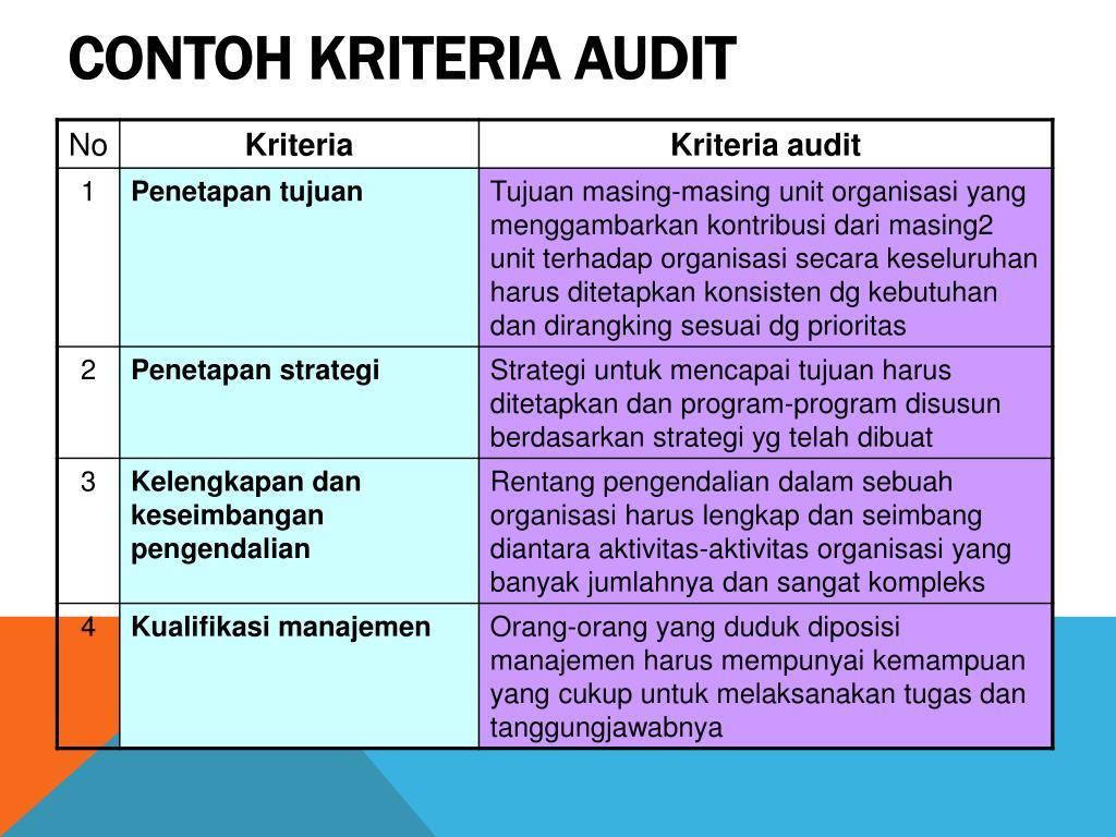 Ppt Audit Manajemen Powerpoint Presentation Free Download Id 5816779