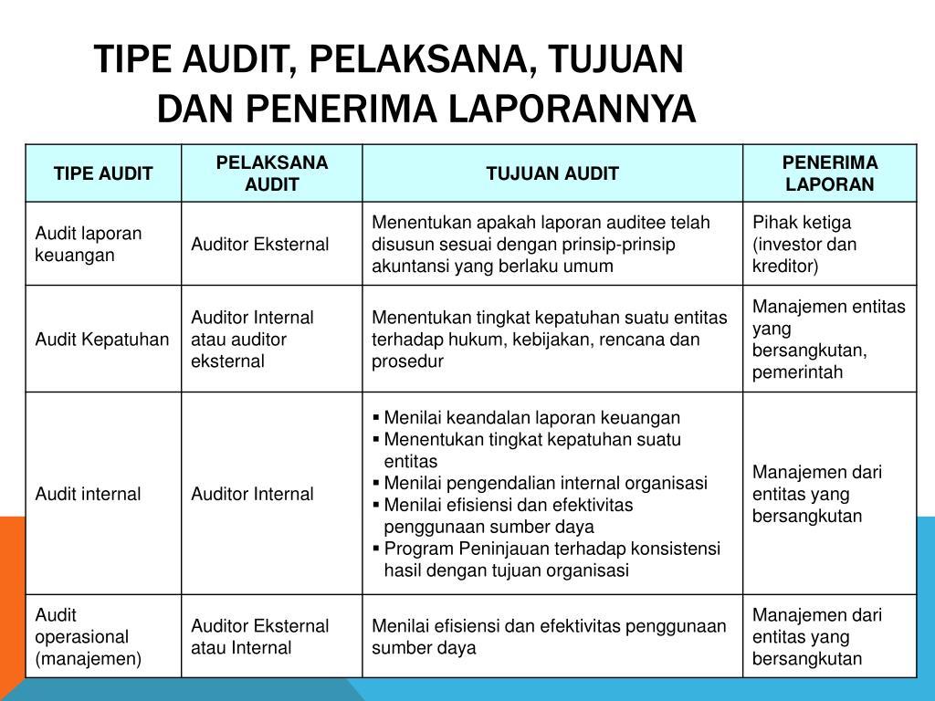 Ppt Audit Manajemen Powerpoint Presentation Free Download Id